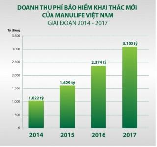 Manulife được phê chuẩn tăng vốn lên 5.720 tỷ đồng