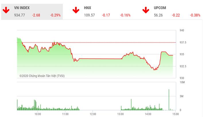 Chứng khoán ngày 17/2: VIC tạo sức ép mạnh lên thị trường