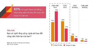 Người Việt Nam nhiều lạc quan, tuy còn lo ngại về tác động của công nghệ tới tương lai việc làm