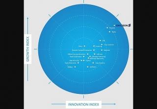 Ericsson được Frost Radar™ đánh giá là công ty dẫn đầu trong thị trường hạ tầng mạng 5G toàn cầu 2020