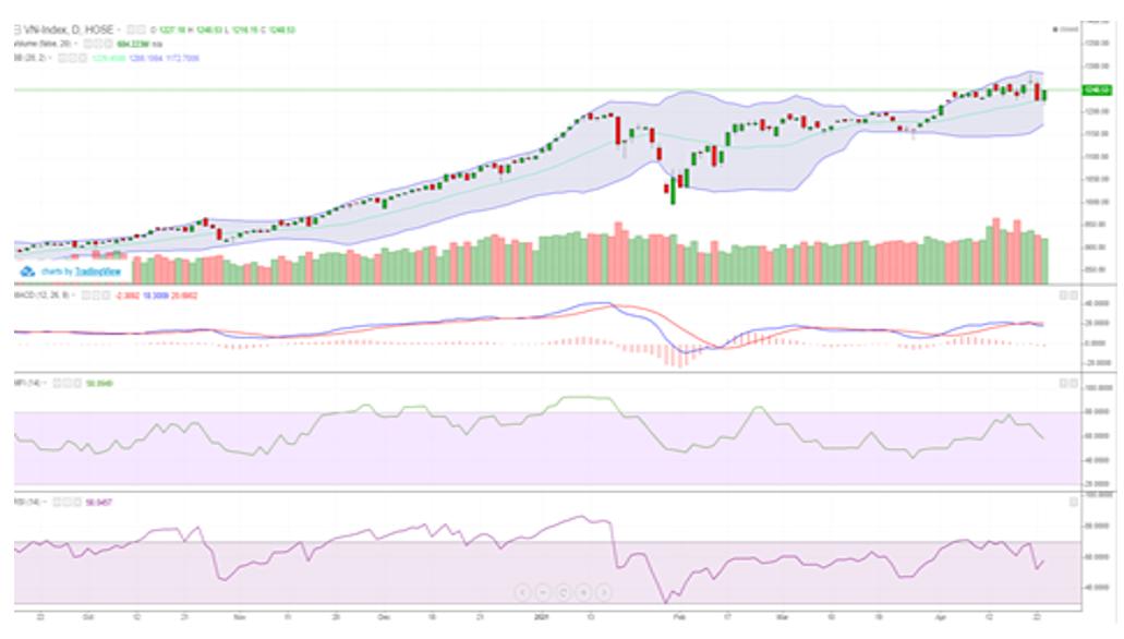 Cổ phiếu ngân hàng bứt phá, VN-Index lên sát mốc 1.250 điểm