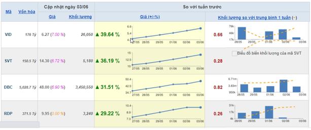 Cổ phiếu ngân hàng bứt phá, VN-Index vượt mốc 880 điểm