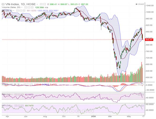 Thị trường sẽ chịu áp lực bán lên cao