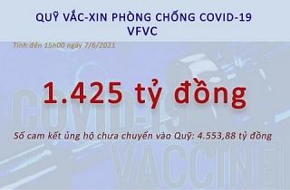 Quỹ vắc-xin phòng, chống COVID-19 đã nhận được 1.425 tỷ đồng