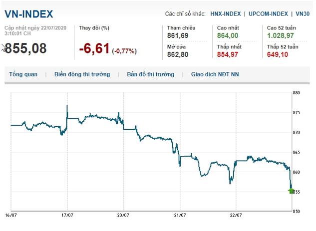 Thị trường mất động lực, VN-Index giảm gần 7 điểm