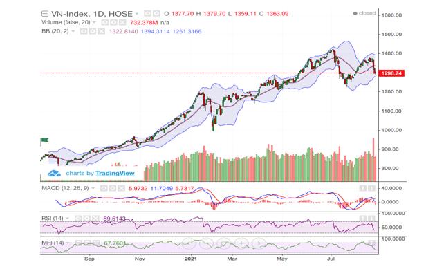 Thị trường giằng co quanh mốc 1.300 điểm
