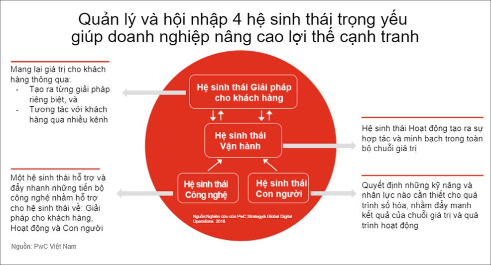 chuyen doi so can tang cuong khai thac tiem nang he sinh thai doanh nghiep