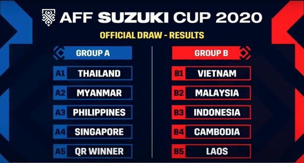 ket qua boc tham aff cup 2020 tuyen viet nam chung bang voi malaysia