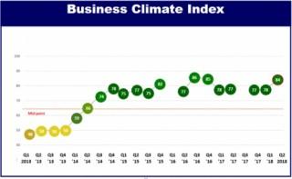 Chỉ số BCI quý II tăng 6 bậc, cao nhất trong 18 tháng qua