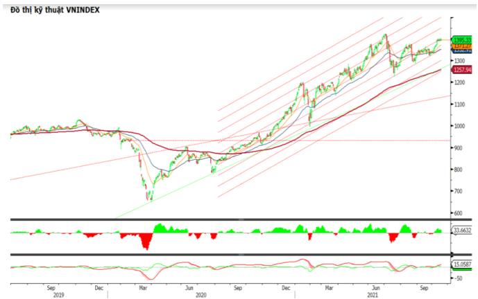 Cổ phiếu nhỏ tiếp tục duy trì đà tăng và ngược dòng thị trường