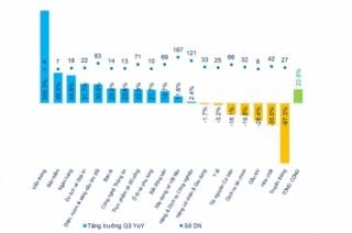 Lợi nhuận ròng Quý 3/2019: Lĩnh vực ngân hàng đóng vai trò dẫn dắt thị trường