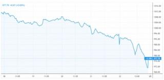 Tháng 11 có xác suất giảm điểm cao nhất
