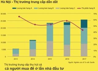 Thị trường nhà ở Việt Nam bền vững do nhu cầu mua để ở thực
