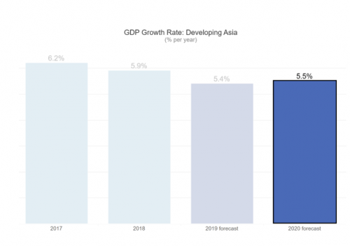ADB nâng dự báo tăng trưởng của kinh tế Việt Nam