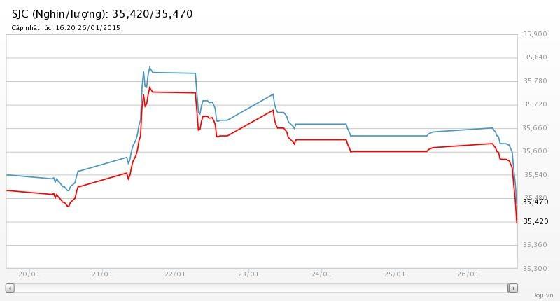 Vàng SJC mất gần 200.000 đồng/lượng so với sáng nay