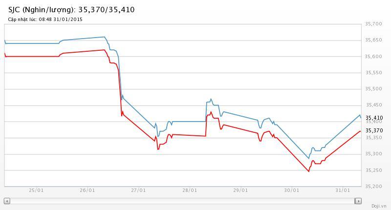 Vàng SJC tăng gần 100.000 đồng/lượng