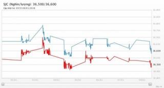 Giá vàng 8/1/2017: Lình xình khi đồng USD vẫn chứng tỏ sức mạnh