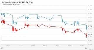 Giá vàng 10/1/2018: Lao dốc dưới lực đẩy của đồng USD