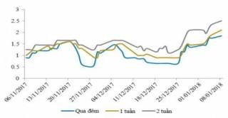 NHNN hút ròng gần 15.500 tỷ đồng trong tuần đầu năm 2018