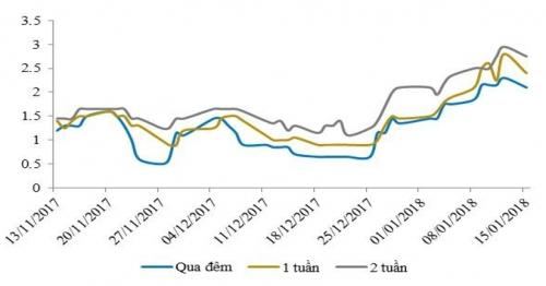 NHNN tiếp tục hút ròng gần 17.400 tỷ đồng, lãi suất liên ngân hàng tăng