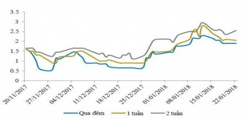 NHNN tiếp tục hút ròng, lãi suất liên ngân hàng tăng nhẹ
