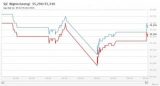 Vàng phục hồi nhẹ khi Trung Quốc nới lỏng tiền tệ