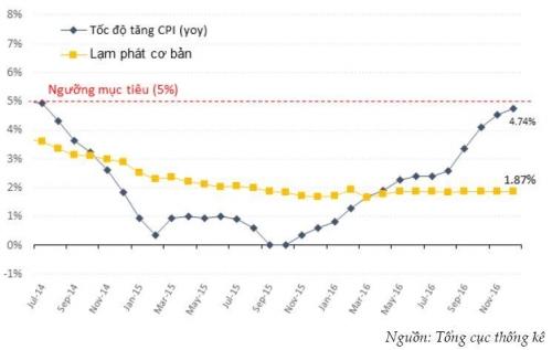 Market Intello quan ngại lạm phát 2017 khó đạt mục tiêu