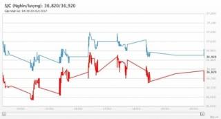 Giá vàng ngày 20/2/2017: Quay đầu giảm dưới sức ép của đồng USD