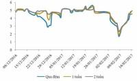 Lãi suất liên ngân hàng bất ngờ tăng trở lại, song thanh khoản vẫn dồi dào