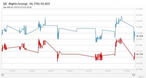 Giá vàng 7/2/2018: Sụt giảm mạnh khi chứng khoán và USD phục hồi