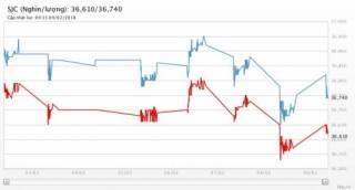 Giá vàng 9/2/2018: Phục hồi khi chứng khoán Mỹ lại bị bán tháo, USD giảm