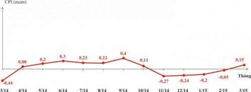 CPI tháng 3 của cả nước tăng nhẹ 0,15% sau 4 tháng giảm