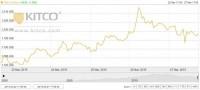 Vàng trượt khỏi ngưỡng 1.200 USD/oz, song vẫn tăng 1,4% trong tuần