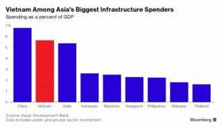 Việt Nam là một trong những nước dẫn đầu về đầu tư hạ tầng tại châu Á