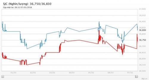 Giá vàng 7/3/2018: Bật tăng mạnh cùng nỗi lo chiến tranh thương mại