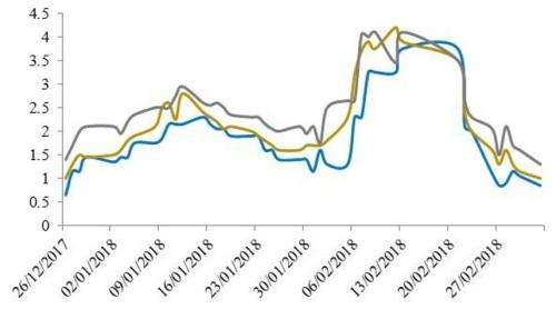NHNN hút ròng 45.000 tỷ đồng trong 2 tuần, lãi suất liên ngân hàng giảm