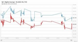 Giá vàng 13/3/2018: Phục hồi nhẹ khi USD tiếp tục suy yếu