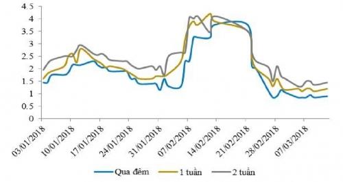 Lãi suất liên ngân hàng giảm mạnh dù NHNN hút ròng tuần thứ 3 liên tiếp