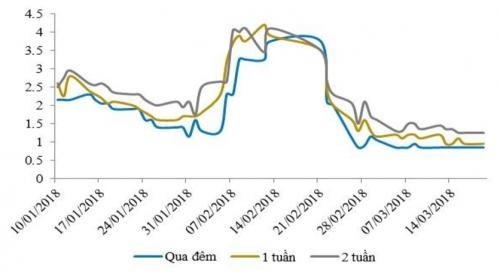 NHNN tiếp tục hút ròng hơn 13 nghìn tỷ đồng, lãi suất liên ngân hàng vẫn giảm
