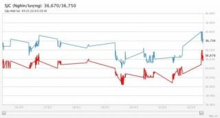Giá vàng 22/3/2018: Tăng cao nhất 2 tuần khi Fed không giúp được đồng USD