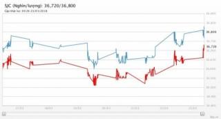 Giá vàng 23/3/2018: Tăng lên cao nhất 1 tháng do lo ngại chiến tranh thương mại