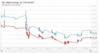 Giá vàng ngày 22/4/2017: Nhích nhẹ do lo ngại rủi ro cuối tuần