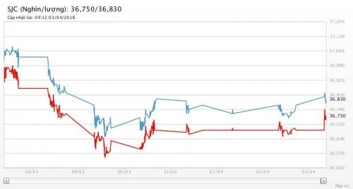 Giá vàng 3/4/2018: Bật tăng khi USD giảm vì căng thẳng thương mại Mỹ - Trung