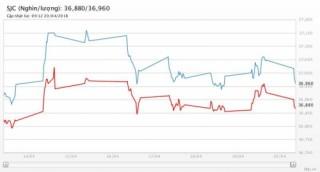 Giá vàng 20/4/2018: Tiếp tục giảm như dự báo
