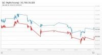 Giá vàng 25/4/2018: Đà phục hồi ngắn ngủi đã chấm dứt