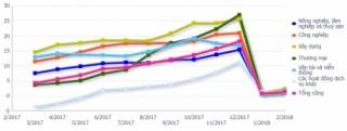 Đến cuối tháng 2, dư nợ tín dụng đối với nền kinh tế đạt trên 6,4 triệu tỷ đồng