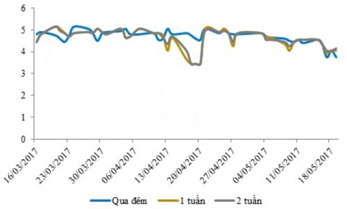 Lãi suất liên ngân hàng giảm tuần thứ 3 liên tiếp dù NHNN liên tục hút ròng