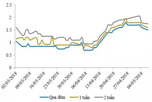 NHNN bơm ròng 14.000 tỷ đồng, lãi suất liên ngân hàng có xu hướng tăng