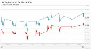 Giá vàng 14/5/2018: Tăng như kỳ vọng khi đồng USD sụt giảm