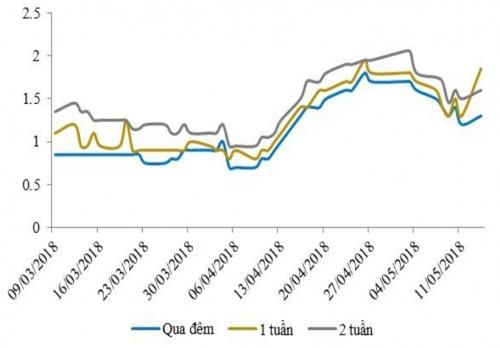 NHNN tiếp tục bơm ròng. song lãi suất liên ngân hàng đã giảm